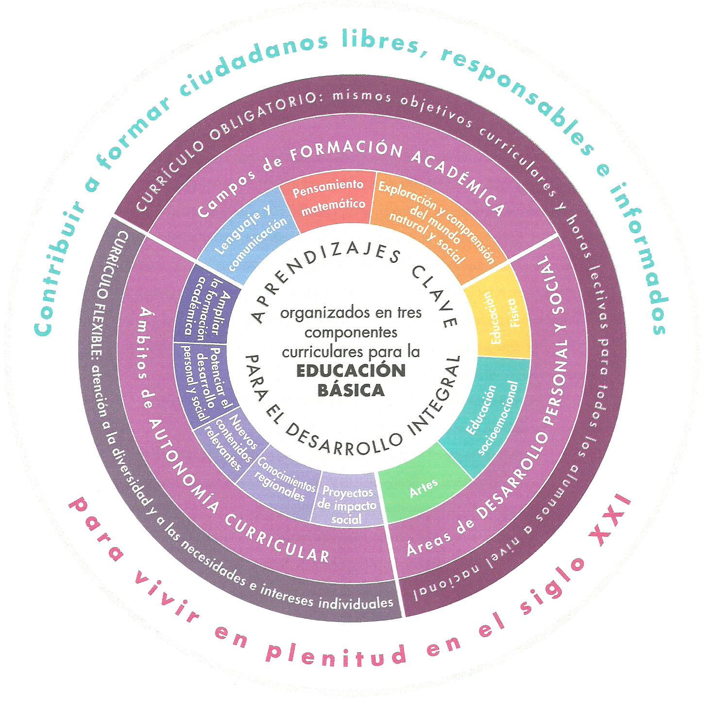 nuevo modelo educativo 001